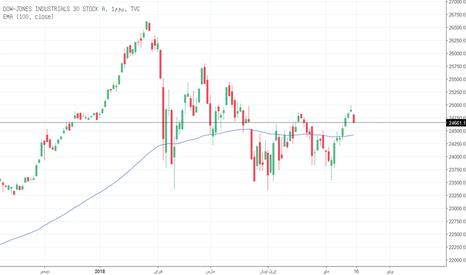 DJI: تراجعت الأسهم الأمريكية مع اقتراب عائد السندات لأجل 10 سنوات إلى
