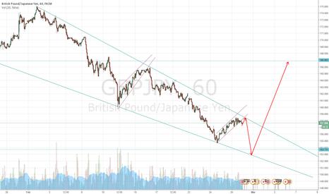 GBPJPY: Short-term short & Swing Long