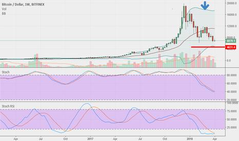 BTCUSD: Bitcoin going to buy a BUY around 4/5000 Usd