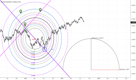 GBPUSD: GBPUSD - Using the fib circle as a perfect circle