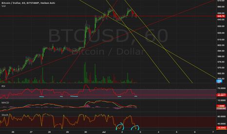 BTCUSD: Bounce Up should be coming