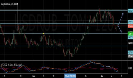 USDRUB_TOM: USD/RUB TOM