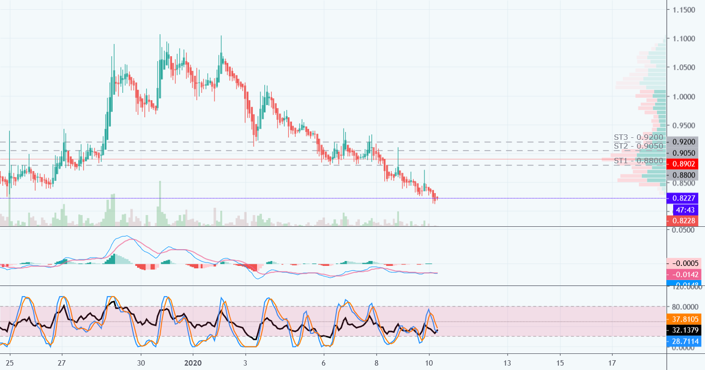 Waves/USDT Setup (Closed)