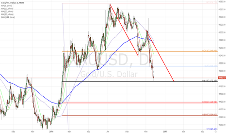 XAUUSD: Long Gold At 1171