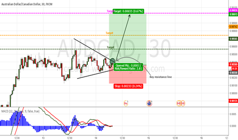 AUDCAD: Pattern triangle