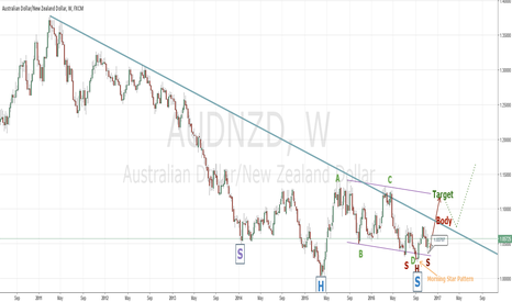 AUDNZD: AUDNZD Ready For A Huge 800 Pip Bull Move