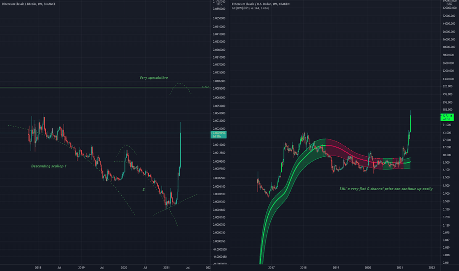 TradingView Free Quotes and Chat - Chrome Webáruház