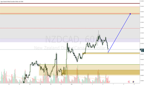 NZDCAD: NZDCAD nice rejection to go up