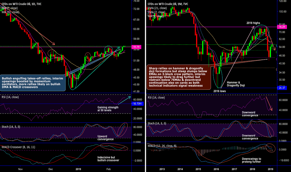 USOIL: WTI Crude's Chartpack and Directional Hedging