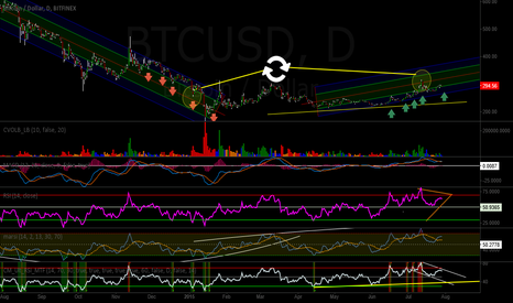 BTCUSD: Neutral / Long - Inverse Of January Dump