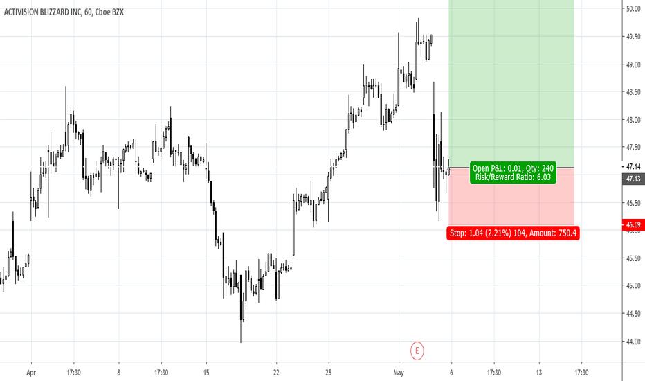 ATVI Stock Price and Chart — NASDAQ:ATVI — TradingView — UK