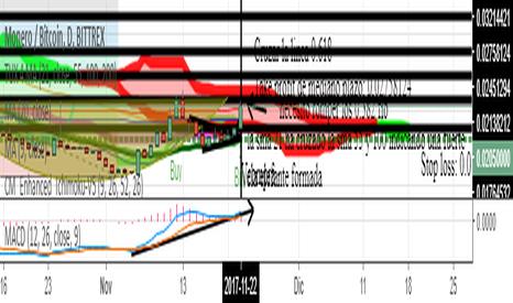 XMRBTC: Caminos Economicos de XMRBTC Bittrex