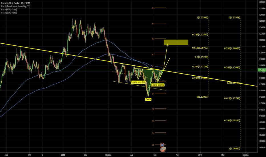 EURUSD: EUR-USD lungo termine
