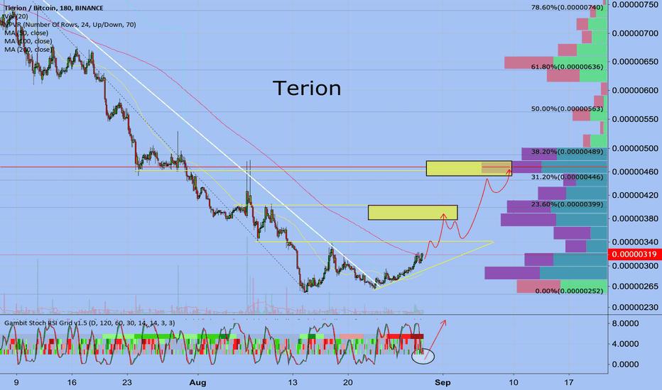 TNTBTC: Tierion