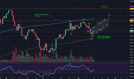 BTCUSD: BTCUSD. Can we move it, move it?. I Like to, MOVE IT, MOVE IT