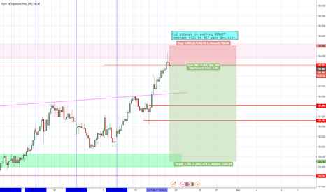 EURJPY: 2nd attempt in EURJPY short