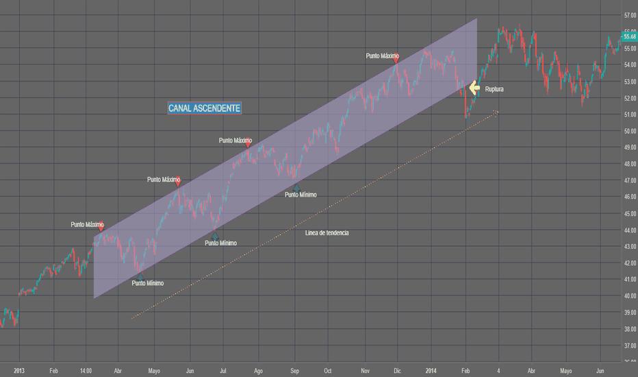 IJR: ETF - Canal Ascendente