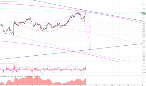 DXY: pretty zany idea but just predicting a major dollar crash