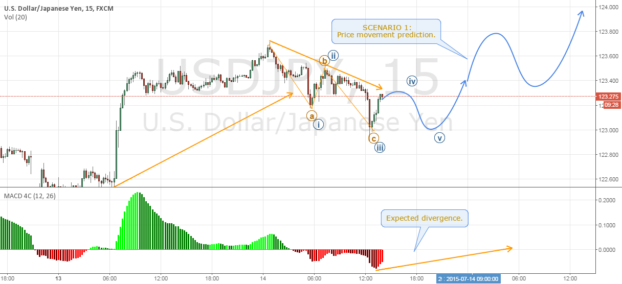USDJPY - Building a case for entry. (SCENARIO 1)