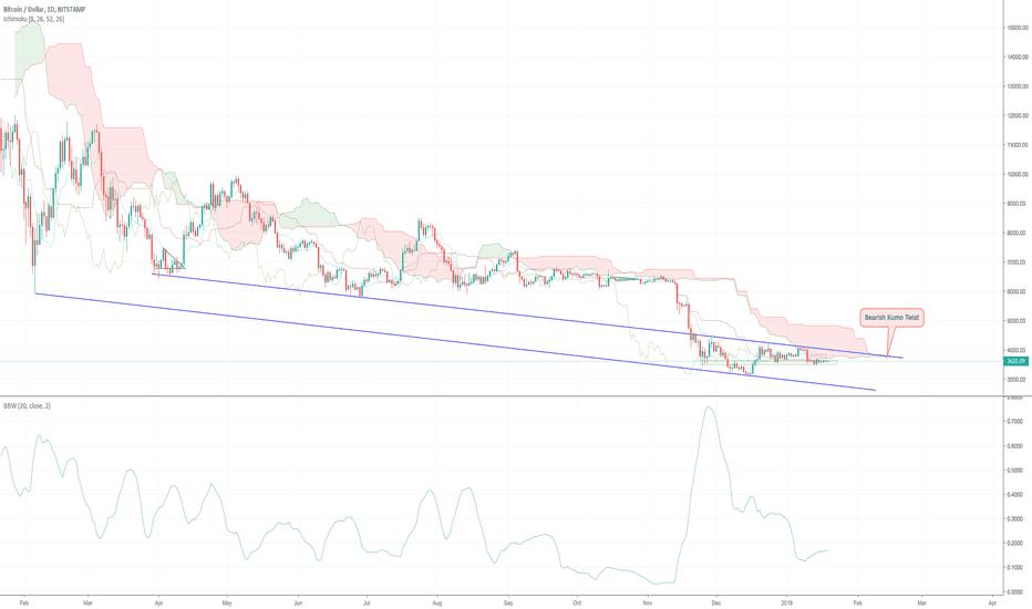 BTCUSD: Bitcoin Daily Update (day 309)