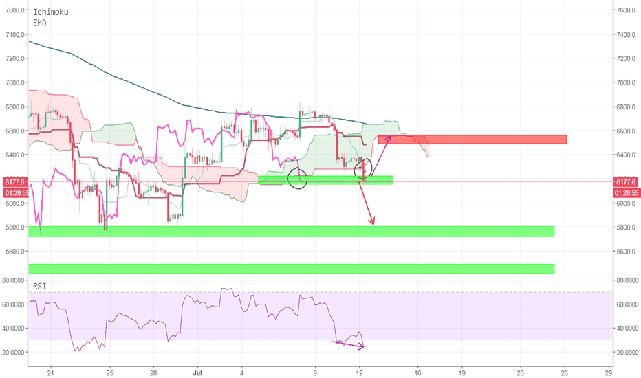 BTCUSD: Update Bitcoin - mantul atau drop testing 5800/new low??