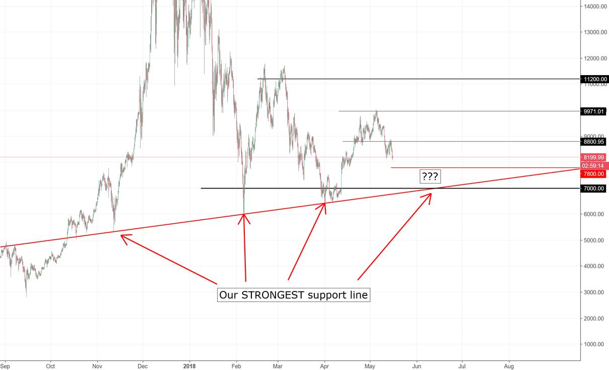 BTC/USDT Medium term target idea
