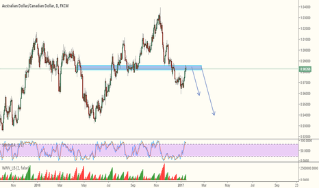 AUDCAD: AUDCAD SHORT - 5th Impulse