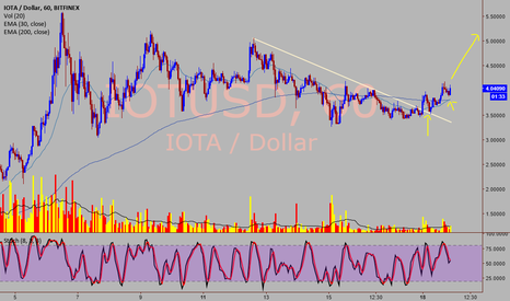 IOTUSD: IOTA/USD - Yet another bullish move