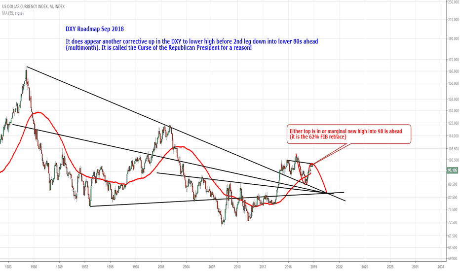 DXY: DXY Roadmap Sep 2018