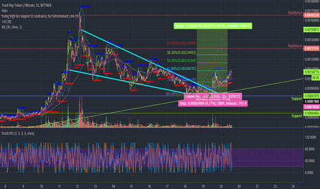 PAYBTC: ($PAY) TenX Falling Wedge Breakout