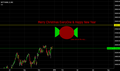 BANKNIFTY: Greetings