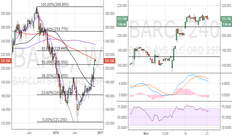 BARC: Barclays – Poised for correction