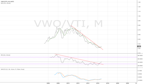 VWO/VTI: VWO/VTI mothly - overweight emerging market - 10/26/2016
