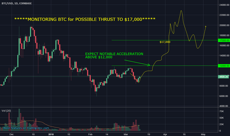 BTCUSD: BTC/USD MONITORING FOR POSSIBLE MOVE UP TO $17,000