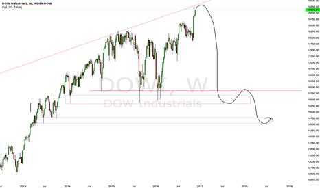 DOWI: Bigger picture of Dow Jones
