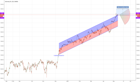DE30EUR: DAX Overbought but eyes are still on 13000