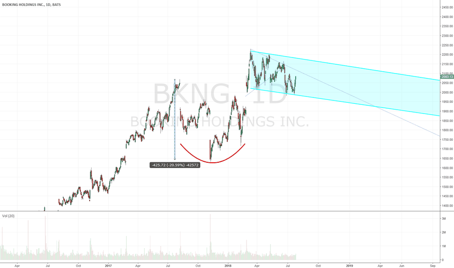 BKNG: $BKNG - still working on that handle updated