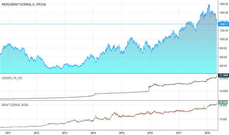 MERV/(BMA*10/BMA): Long Term MERVAL expressed in BMA USD compared to USD ARS