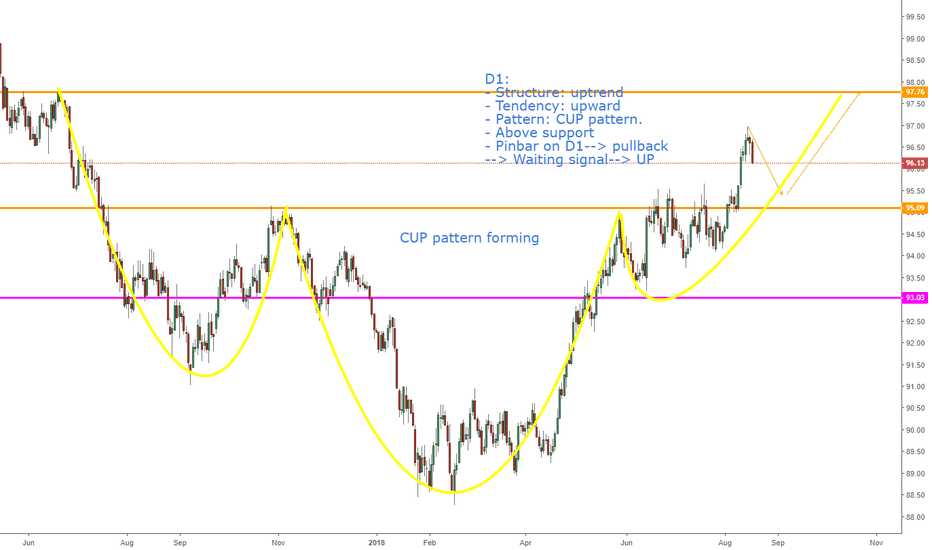 DXY: DXY, CUP pattern: continuous uptrend!