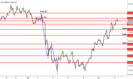 USOIL: Looking to Short Oil
