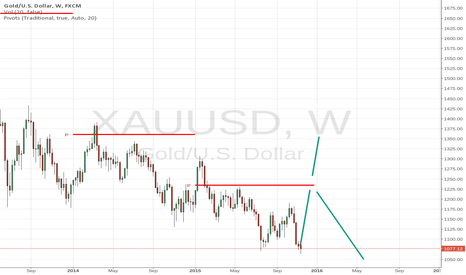 XAUUSD: More pressure upwards #gold
