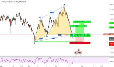 EURNZD: EURNZD Long Setup (after cypher completion)
