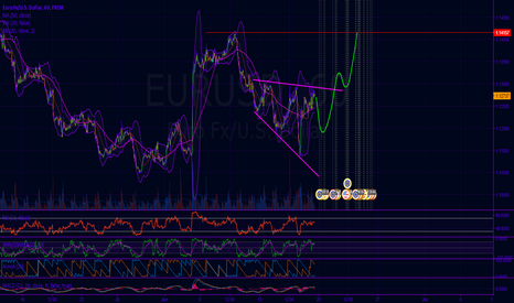 EURUSD: EU descending broadening pattern.. break and retest 1.141?