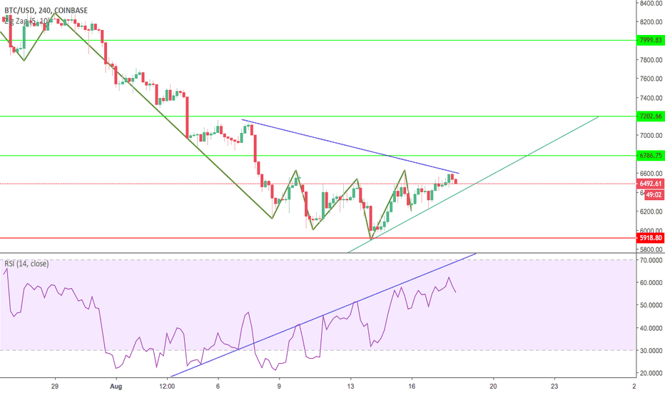 BTCUSD: BTC GETTING READY FOR NEXT LEG UP