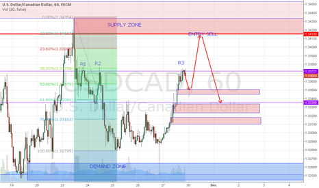 USDCAD: USDCAD OUTLOOK 30.11.2015