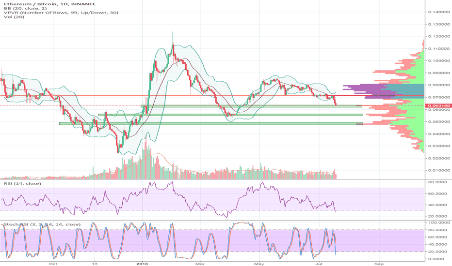 ETHBTC: ETH at what price is a reversal going to happen