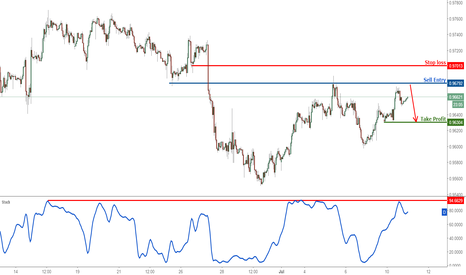 USDCHF: USDCHF profit target reached again, prepare to sell