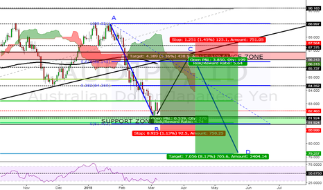 AUDJPY: 2 GREAT POSSIBLE TRADES ON AUDJPY DAILY CHART!