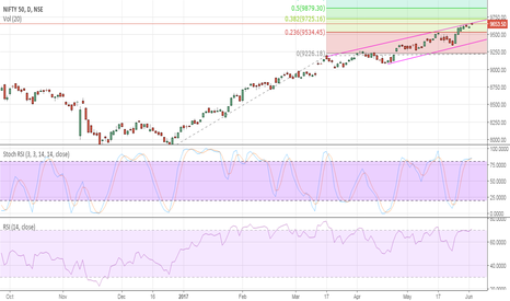 NIFTY: After 9725 nifty ?