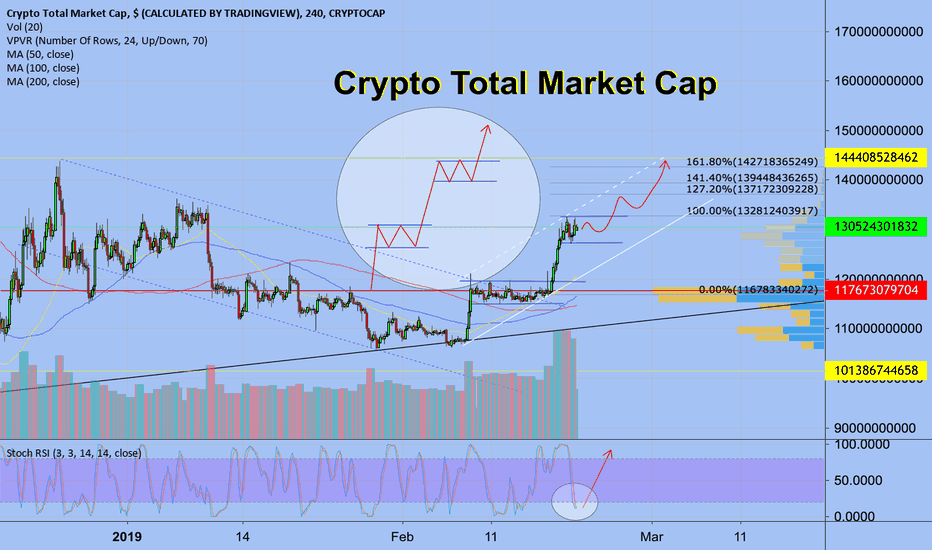 TOTAL: Crypto Total Market Cap